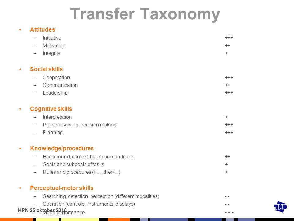 Transfer Taxonomy Attitudes Social skills Cognitive skills