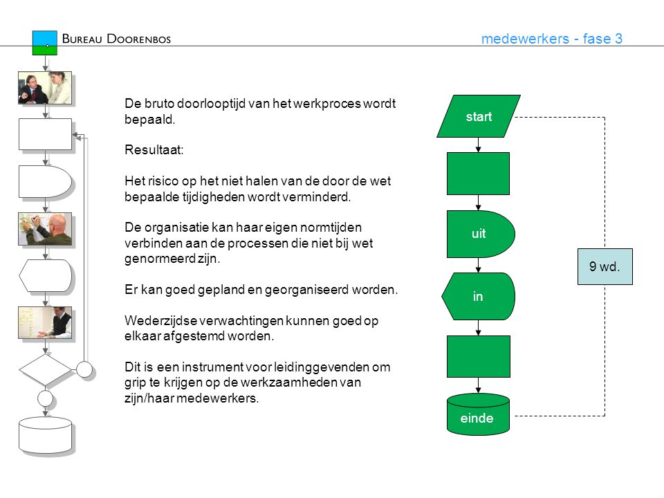 medewerkers - fase 3 De bruto doorlooptijd van het werkproces wordt bepaald. Resultaat: