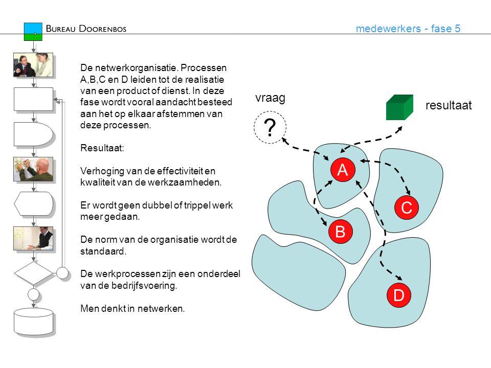 A C B D vraag resultaat medewerkers - fase 5