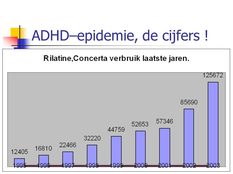 ADHD–epidemie, de cijfers !
