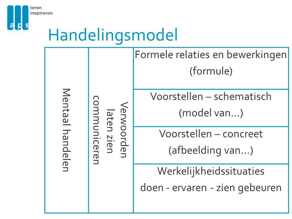 Handelingsmodel Formele relaties en bewerkingen (formule)