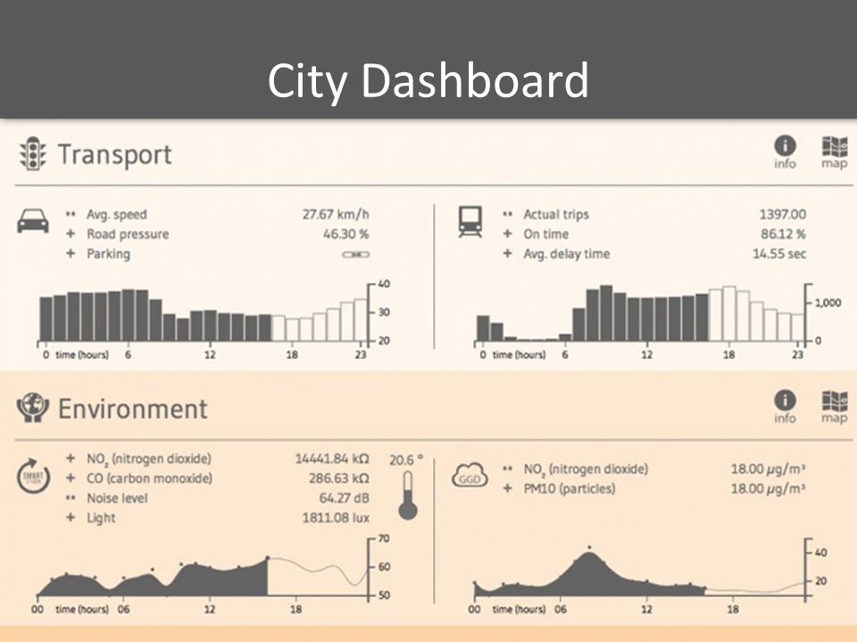City Dashboard