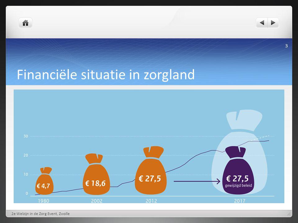 Financiële situatie in zorgland