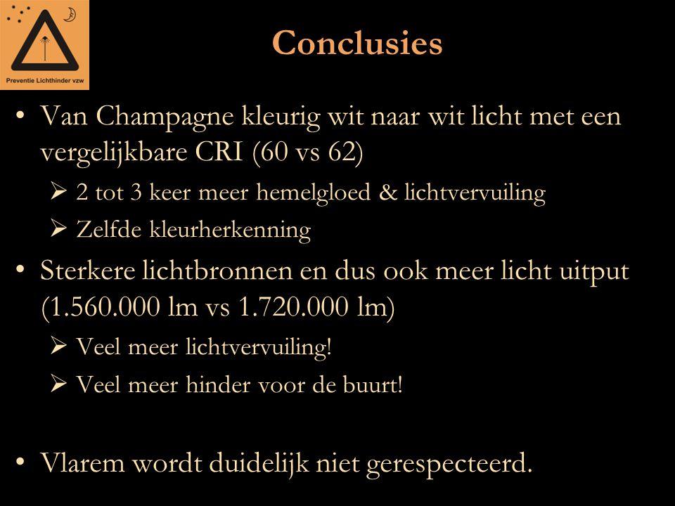 Conclusies Van Champagne kleurig wit naar wit licht met een vergelijkbare CRI (60 vs 62) 2 tot 3 keer meer hemelgloed & lichtvervuiling.