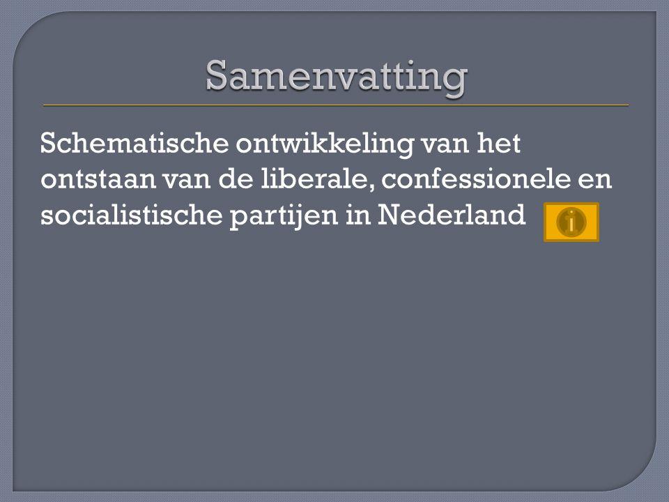 Samenvatting Schematische ontwikkeling van het ontstaan van de liberale, confessionele en socialistische partijen in Nederland