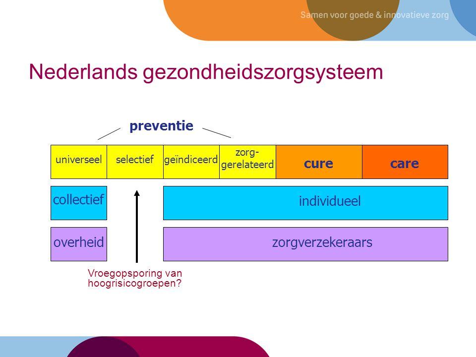 Nederlands gezondheidszorgsysteem