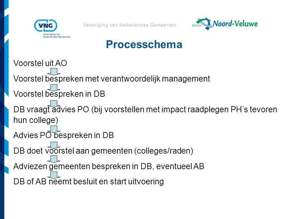 Processchema Voorstel uit AO