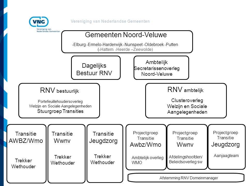 Gemeenten Noord-Veluwe