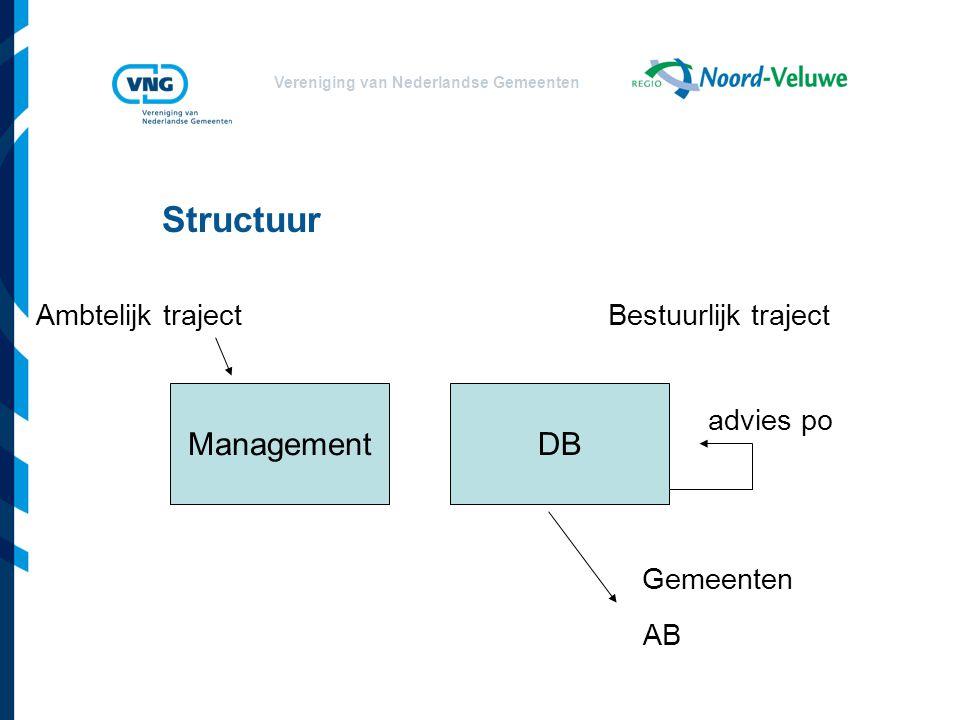 Structuur Gemeenten Management DB