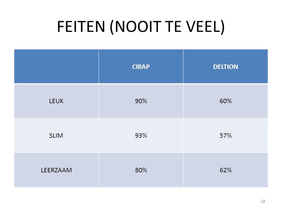 FEITEN (NOOIT TE VEEL) CIBAP DELTION LEUK 90% 60% SLIM 93% 57%