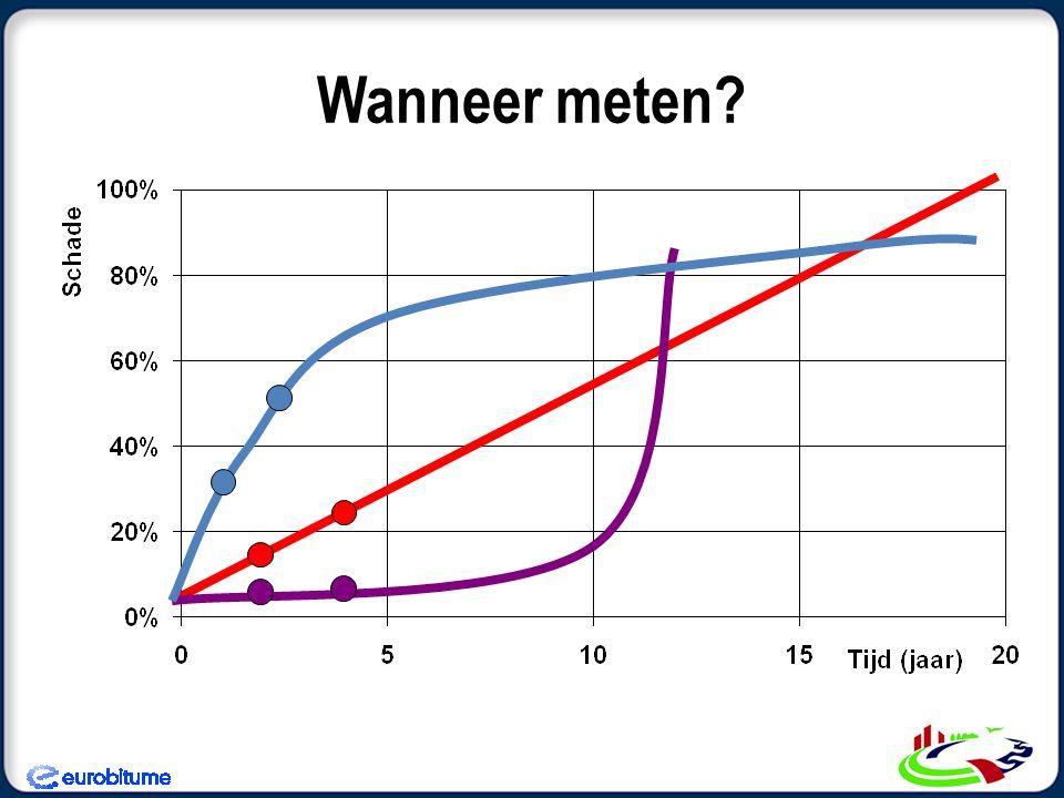 Wanneer meten VanGurp Asfaltdag 2012