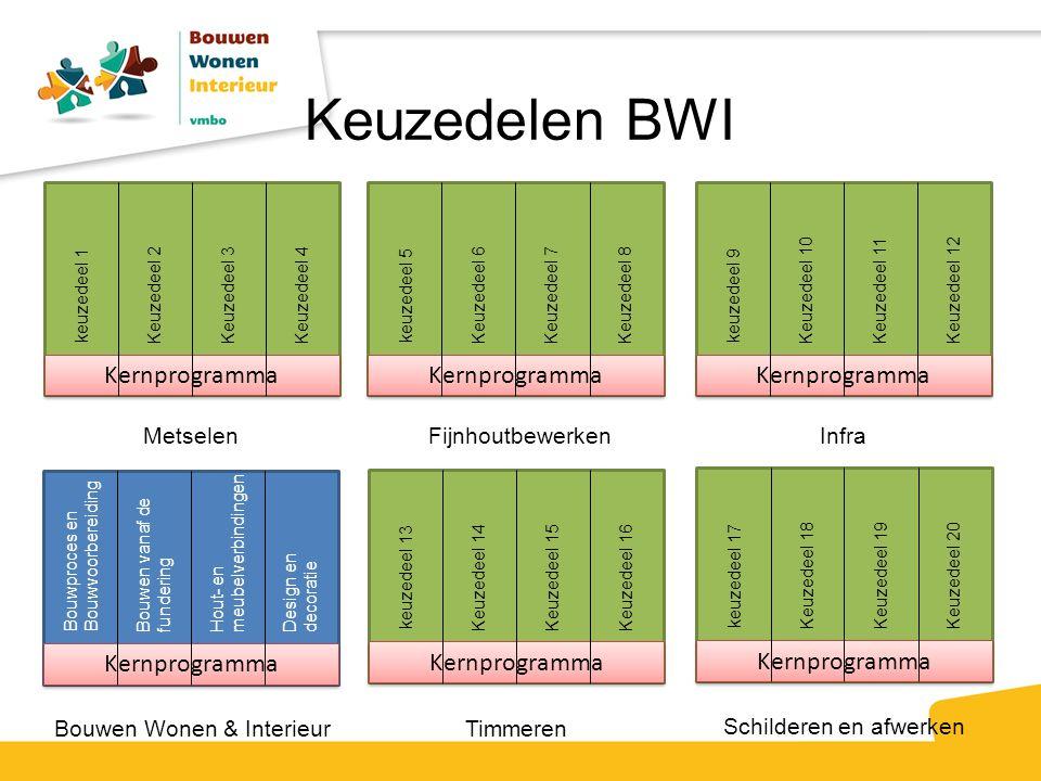 Keuzedelen BWI Kernprogramma Kernprogramma Kernprogramma Kernprogramma