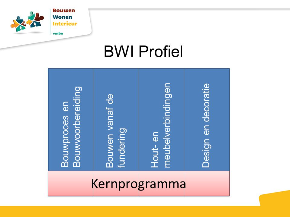 BWI Profiel Kernprogramma Hout- en meubelverbindingen