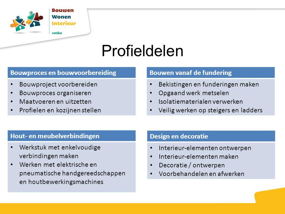 Profieldelen Bouwproces en bouwvoorbereiding Bouwproject voorbereiden