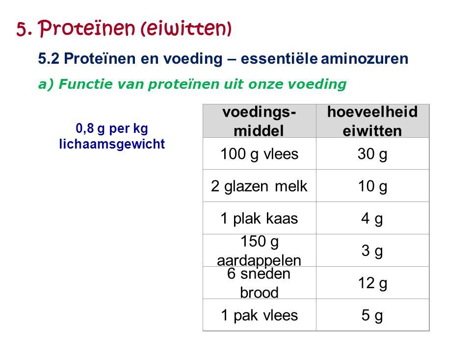 5. Proteïnen (eiwitten) 5.2 Proteïnen en voeding – essentiële aminozuren. a) Functie van proteïnen uit onze voeding.