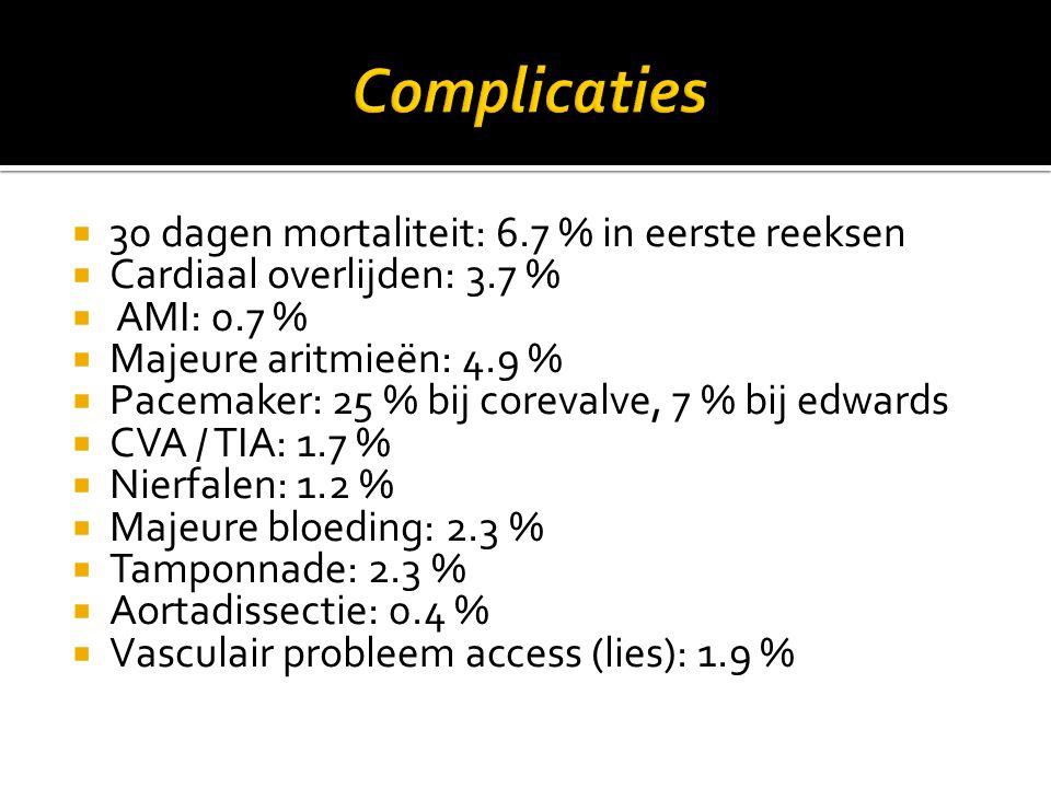 Complicaties 30 dagen mortaliteit: 6.7 % in eerste reeksen