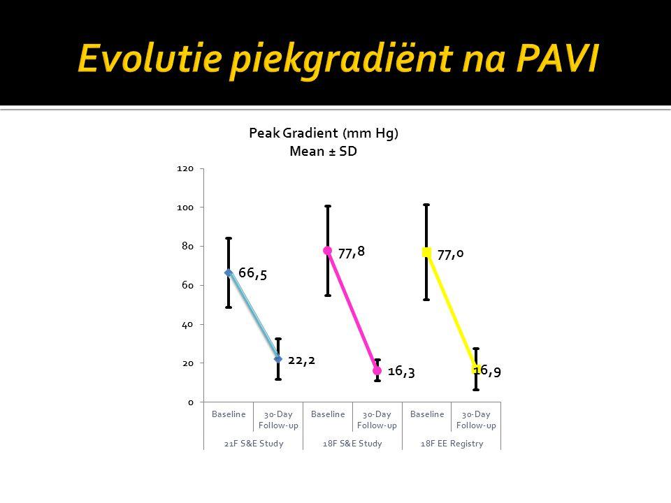 Evolutie piekgradiënt na PAVI