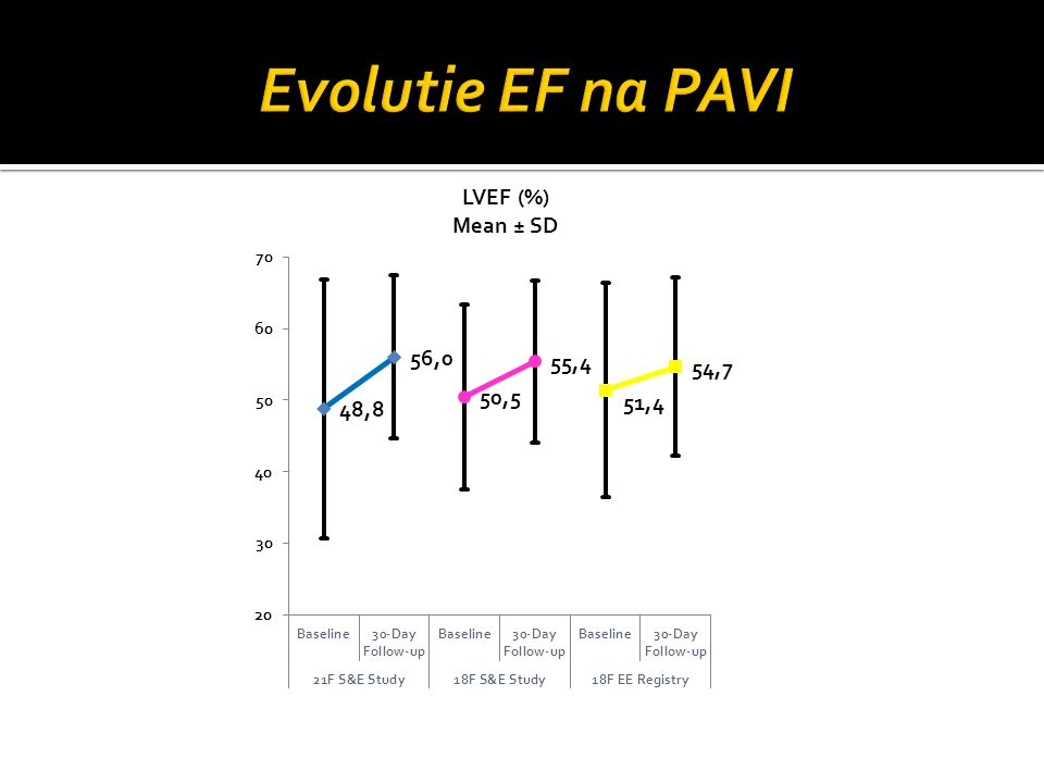 Evolutie EF na PAVI