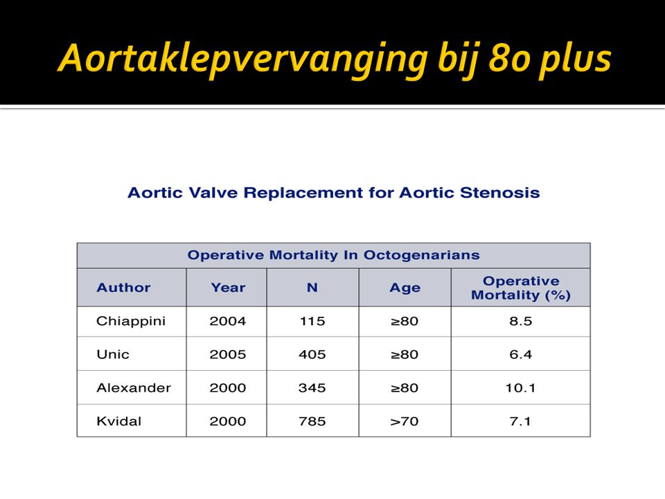 Aortaklepvervanging bij 80 plus
