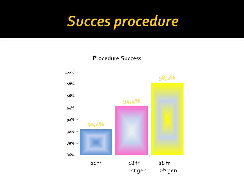 Succes procedure 21 fr 18 fr 1st gen 18 fr 2de gen