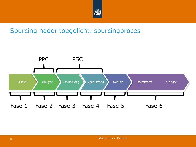 Sourcing nader toegelicht: sourcingproces
