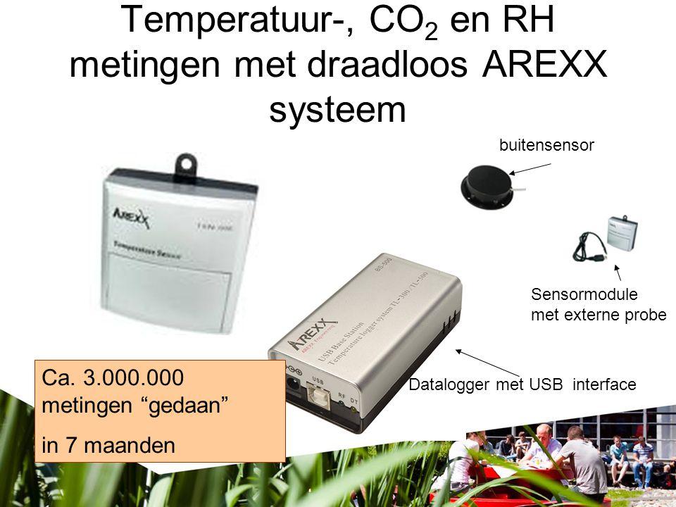 Temperatuur-, CO2 en RH metingen met draadloos AREXX systeem
