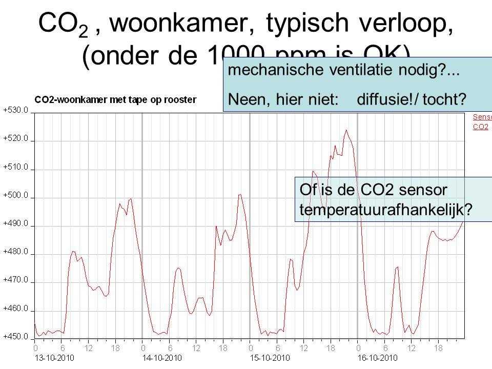 CO2 , woonkamer, typisch verloop, (onder de 1000 ppm is OK)