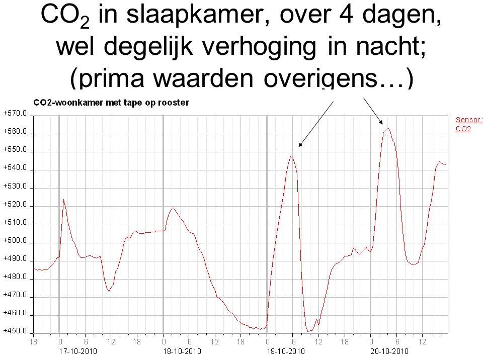 CO2 in slaapkamer, over 4 dagen, wel degelijk verhoging in nacht; (prima waarden overigens…)