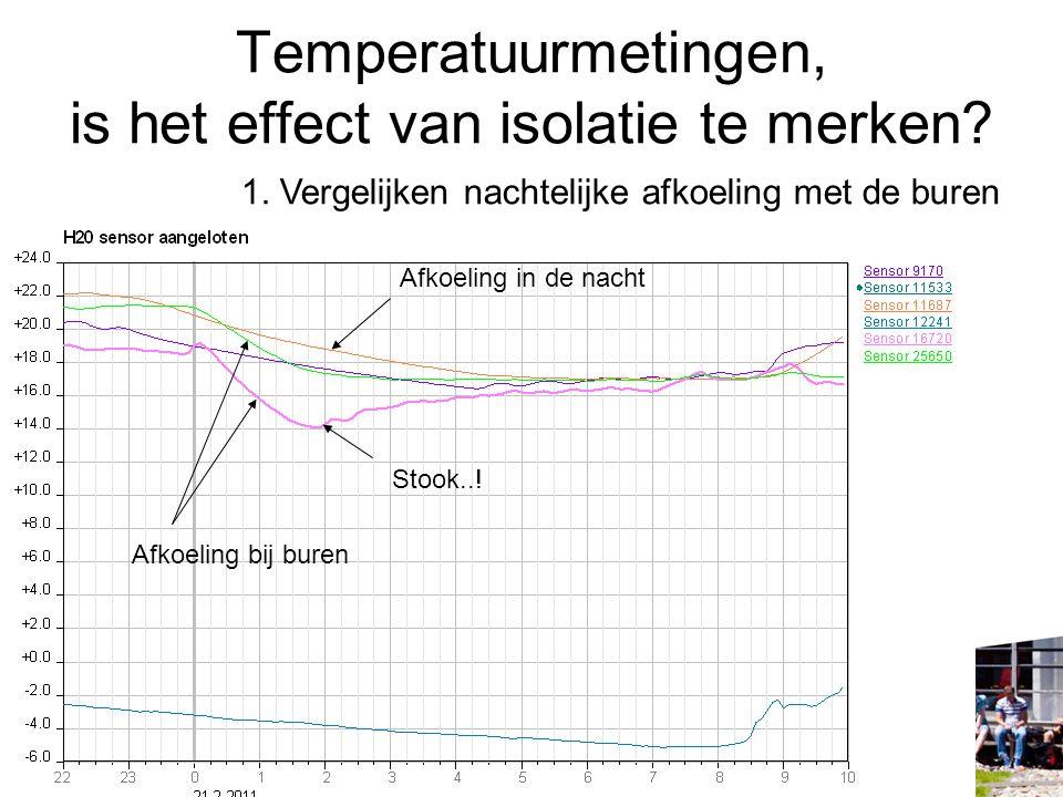Temperatuurmetingen, is het effect van isolatie te merken