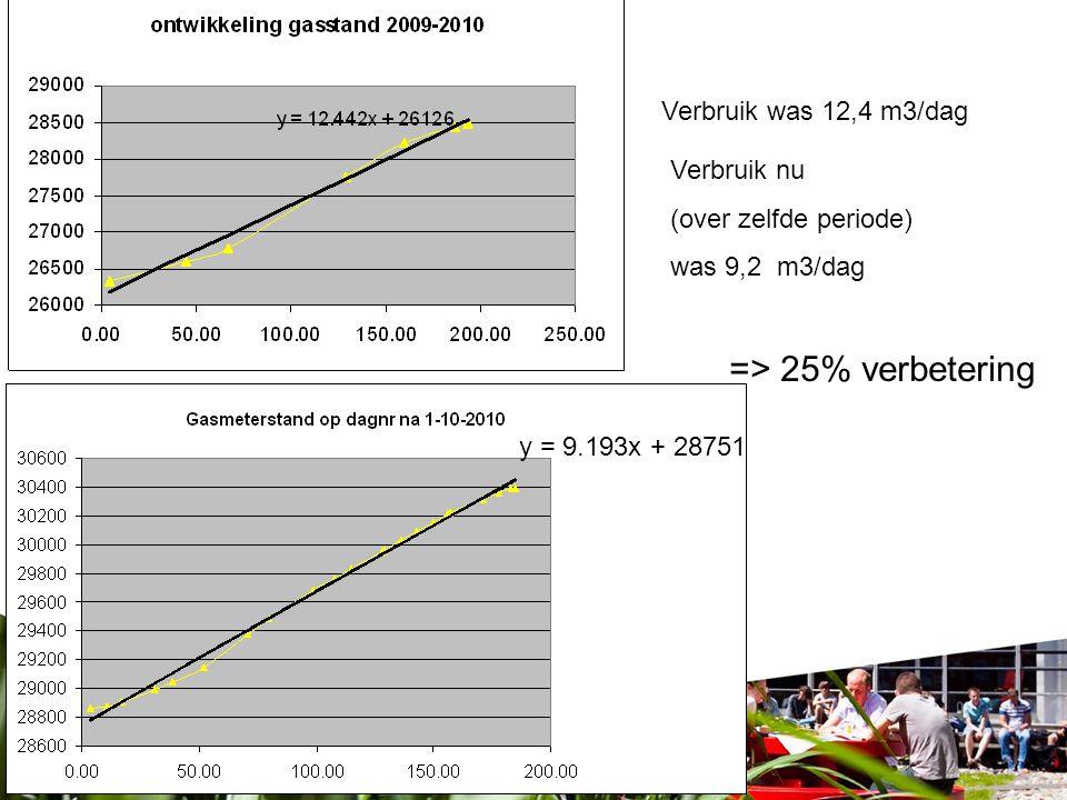 => 25% verbetering Verbruik was 12,4 m3/dag Verbruik nu