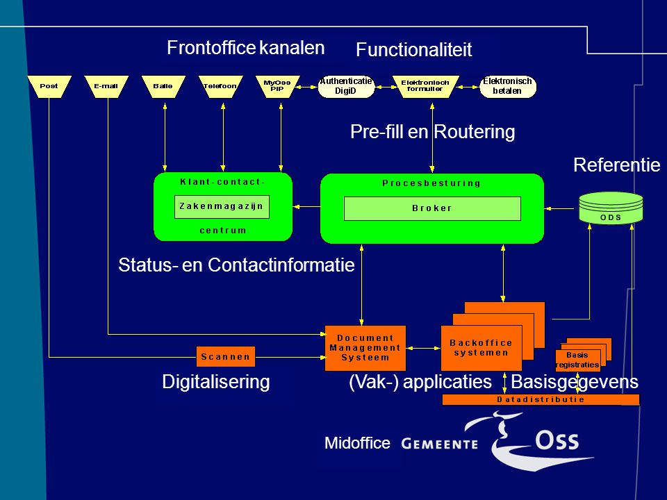 Frontoffice kanalen Functionaliteit Pre-fill en Routering Referentie