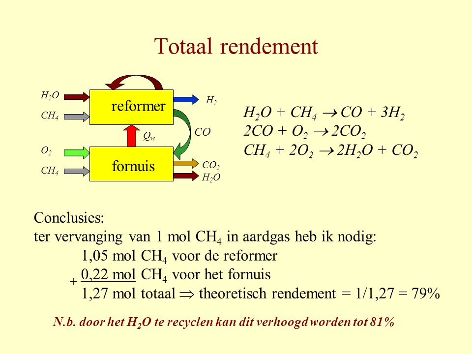 Totaal rendement reformer H2O + CH4  CO + 3H2 2CO + O2  2CO2