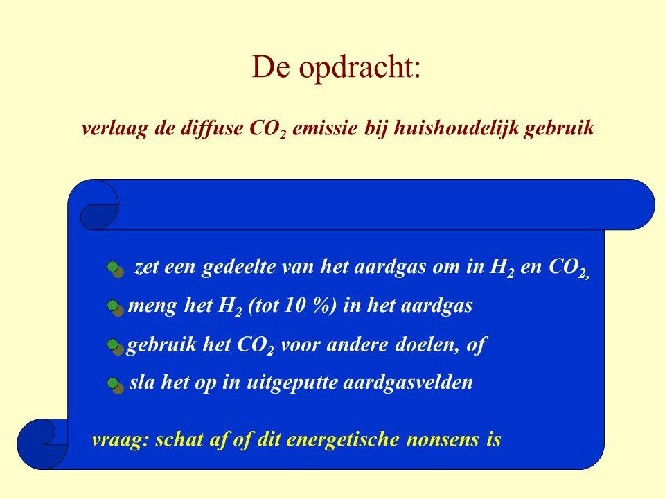 De opdracht: verlaag de diffuse CO2 emissie bij huishoudelijk gebruik