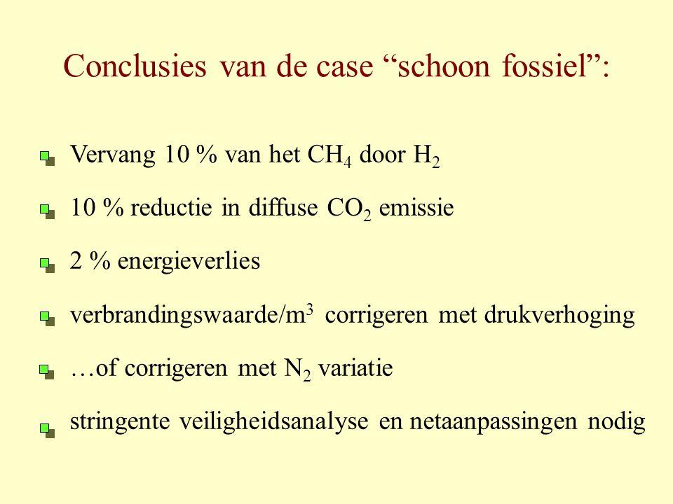 Conclusies van de case schoon fossiel :