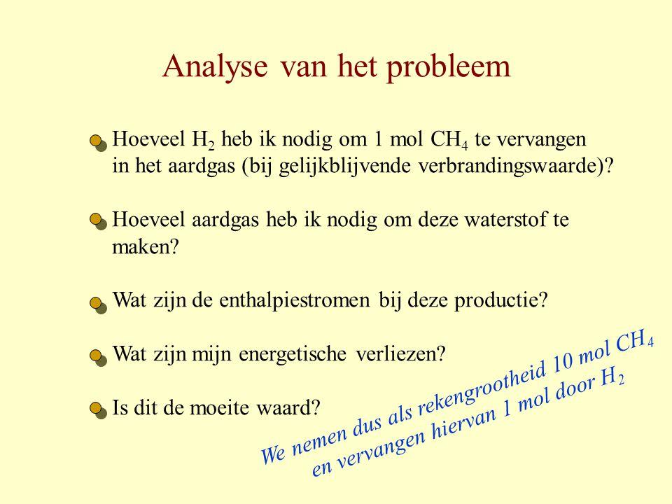 Analyse van het probleem