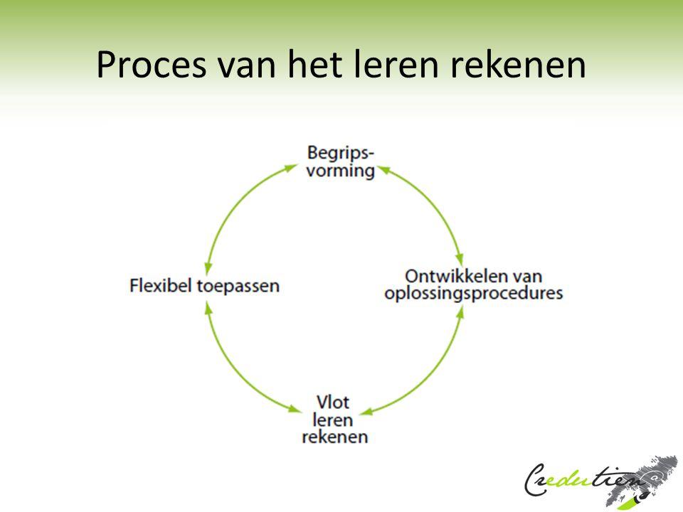 Proces van het leren rekenen
