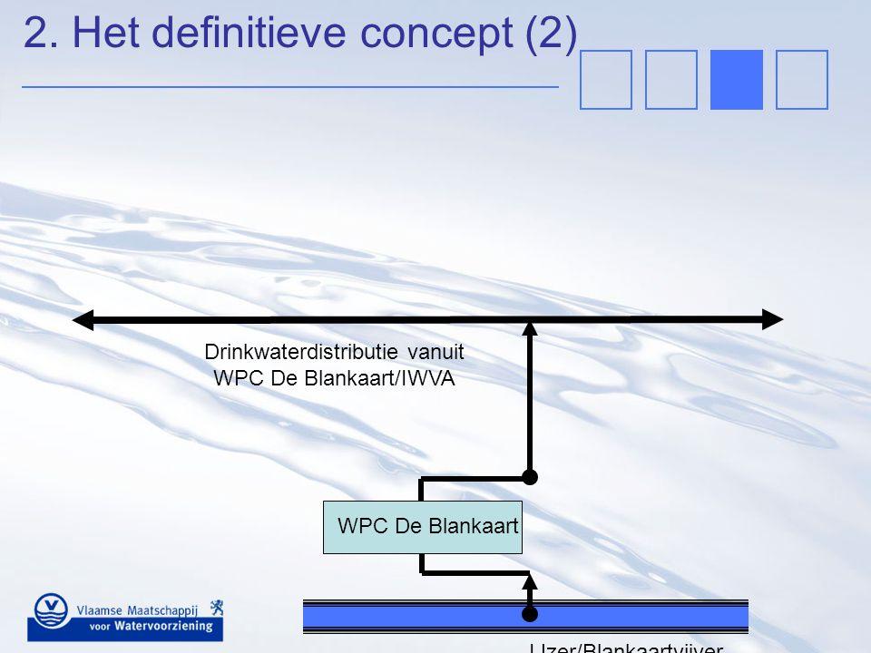 Drinkwaterdistributie vanuit WPC De Blankaart/IWVA