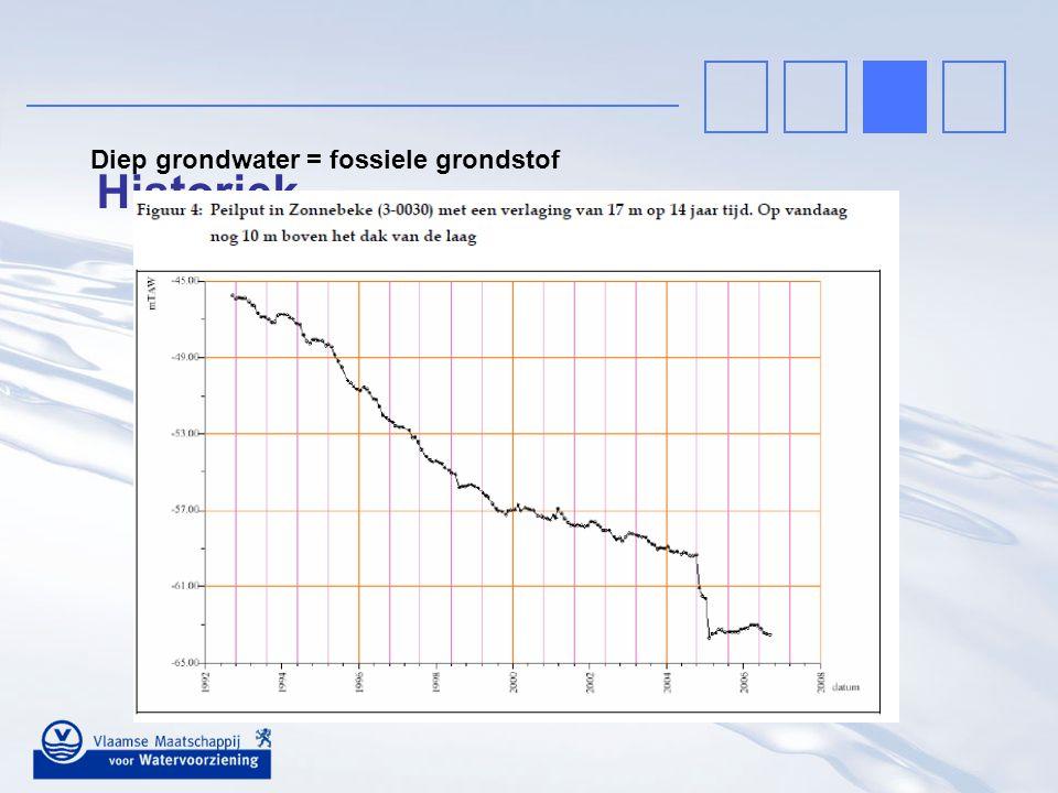 Diep grondwater = fossiele grondstof