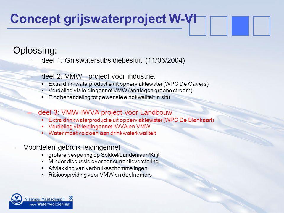 Concept grijswaterproject W-Vl