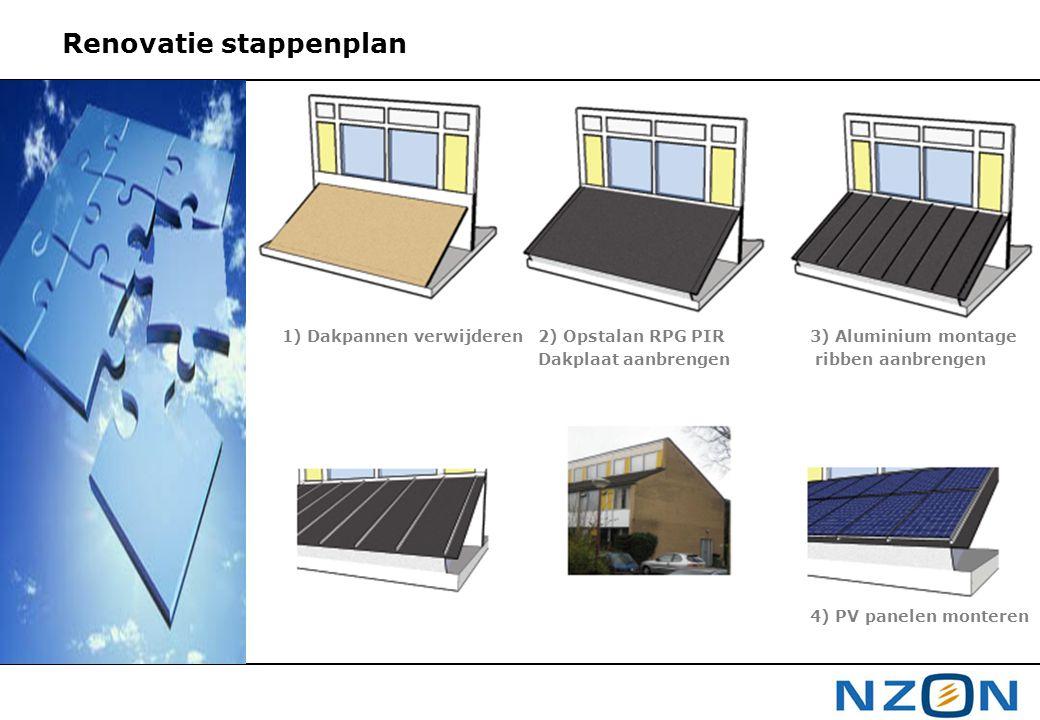 Renovatie stappenplan