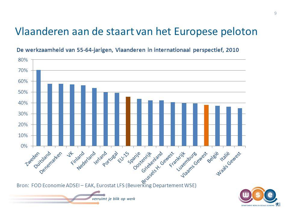 Vlaanderen aan de staart van het Europese peloton
