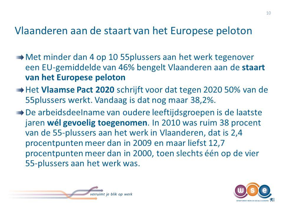 Evolutie werkzaamheid 55+ (Vlaams Gewest 1983-2010)