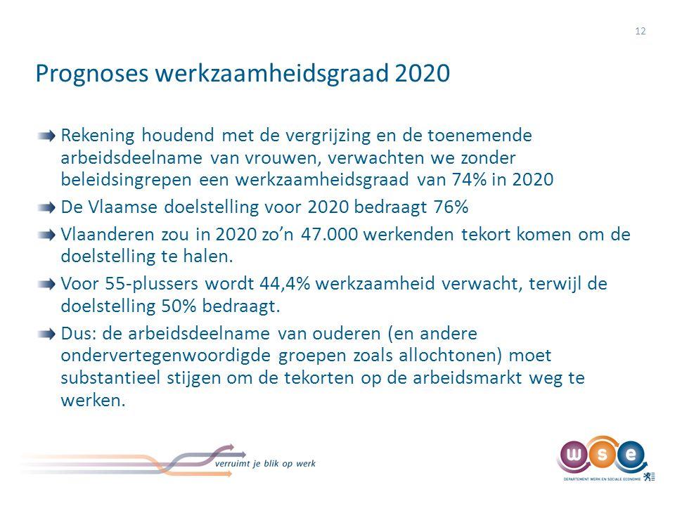 Prognoses werkzaamheidsgraad 2020