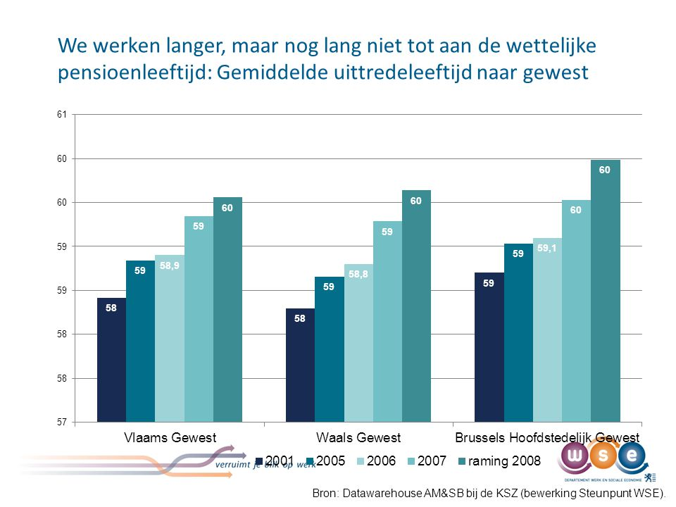 We werken langer, maar nog lang niet tot aan de wettelijke pensioenleeftijd