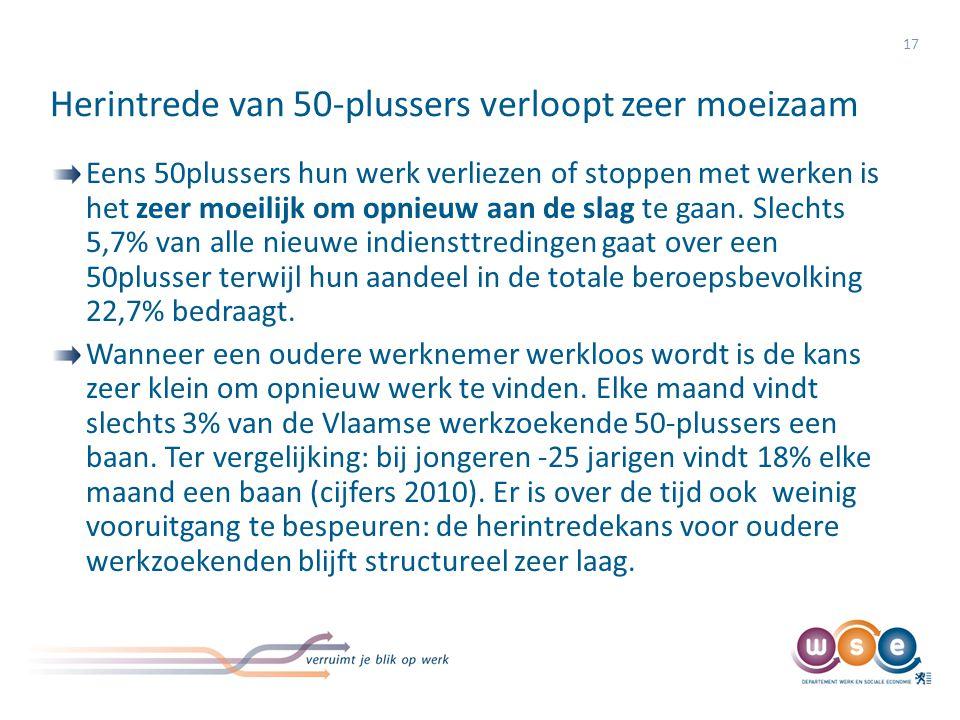 Herintrede van 50-plussers verloopt zeer moeizaam: Uitstroom naar werk, NWWZ, naar leeftijd (uitstroom per maand)