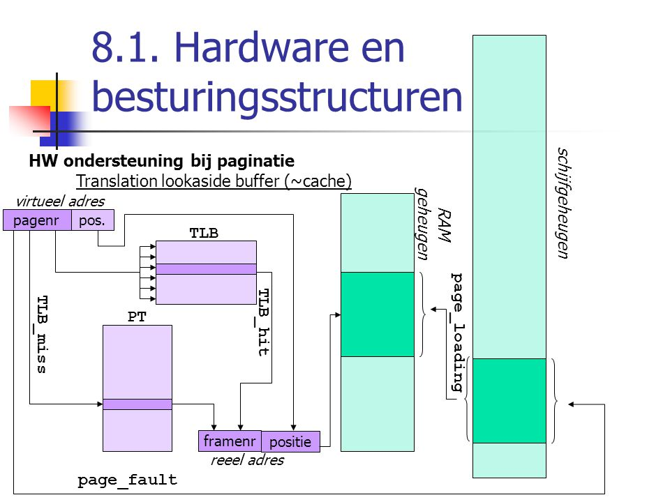 8.1. Hardware en besturingsstructuren