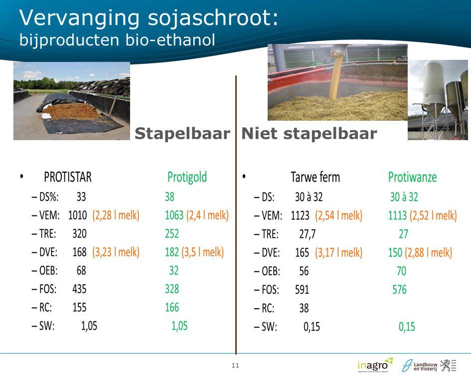 Vervanging sojaschroot: bijproducten bio-ethanol