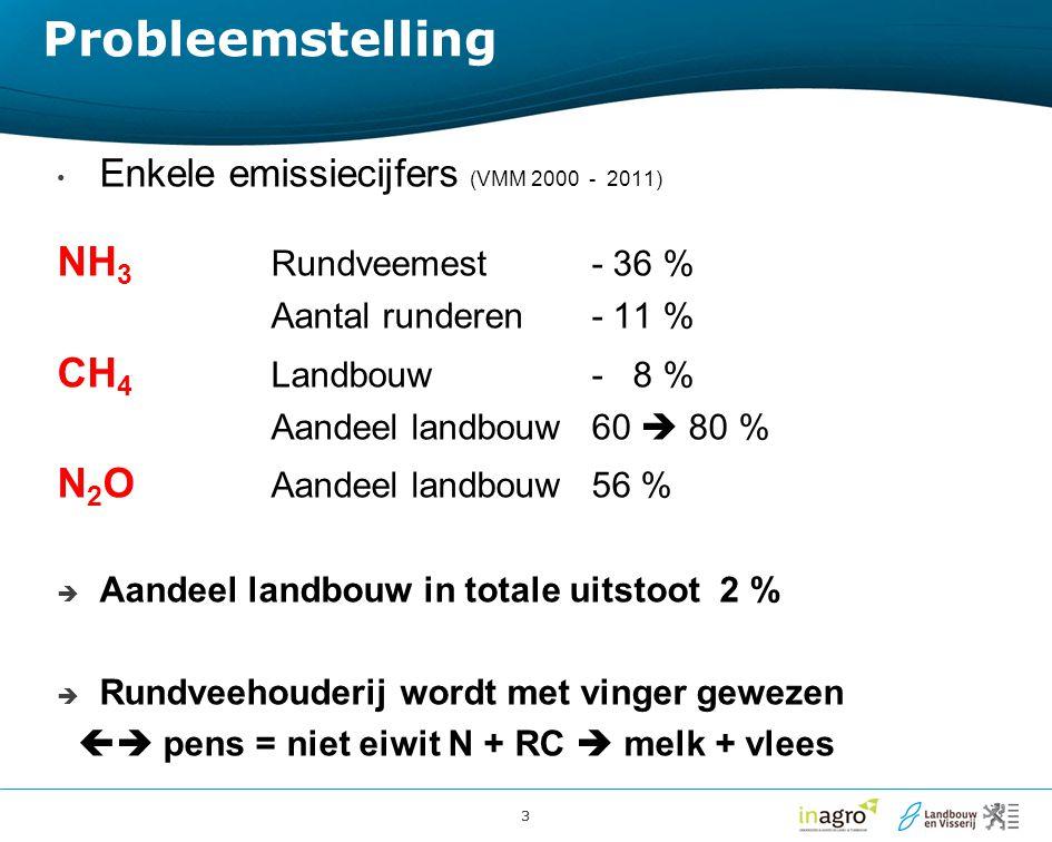 Probleemstelling NH3 Rundveemest - 36 % CH4 Landbouw - 8 %