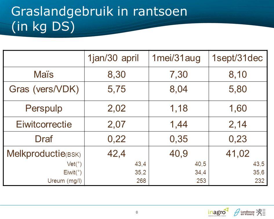 Graslandgebruik in rantsoen (in kg DS)