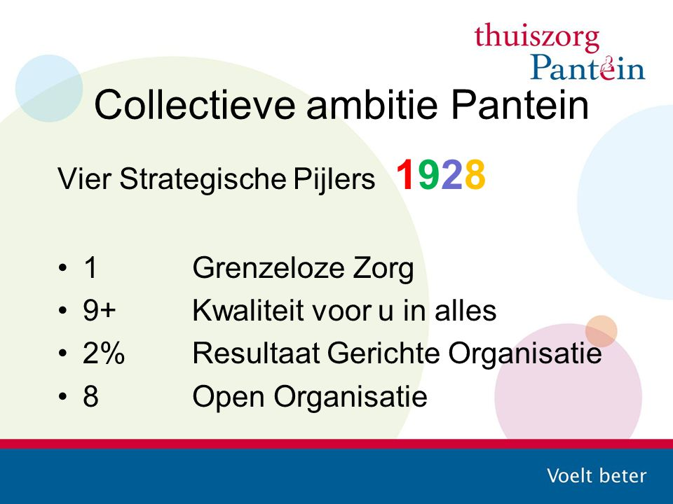 Collectieve ambitie Pantein